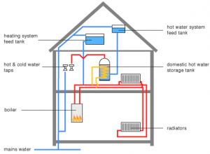boiler grants